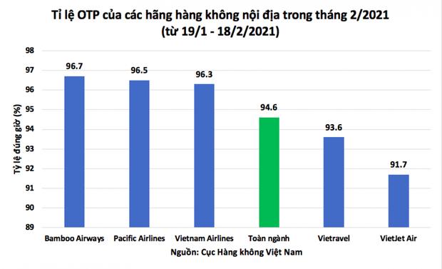 Bamboo Airways dẫn đầu toàn ngành về tỷ lệ bay đúng giờ - Ảnh 1.