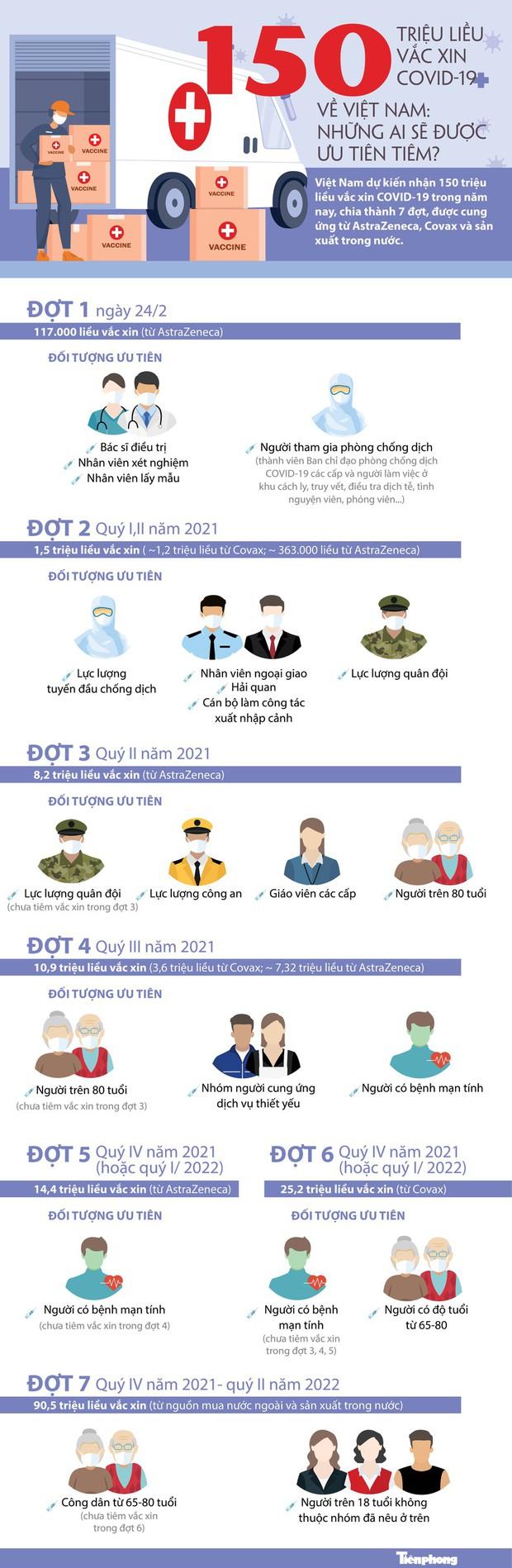 150 triệu liều vắc xin COVID-19 về Việt Nam: Những ai sẽ được ưu tiên tiêm? - Ảnh 1.