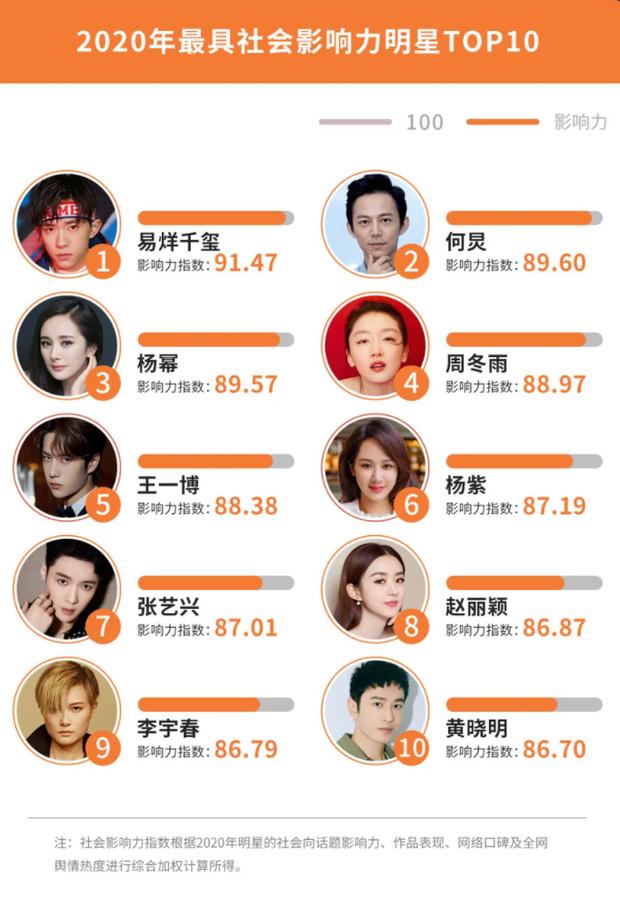 Công bố 4 BXH sao Cbiz hot nhất năm 2020: Dương Tử, Dương Mịch và Triệu Lệ Dĩnh so kè khốc liệt, Vương Nhất Bác đại náo Weibo - Ảnh 4.