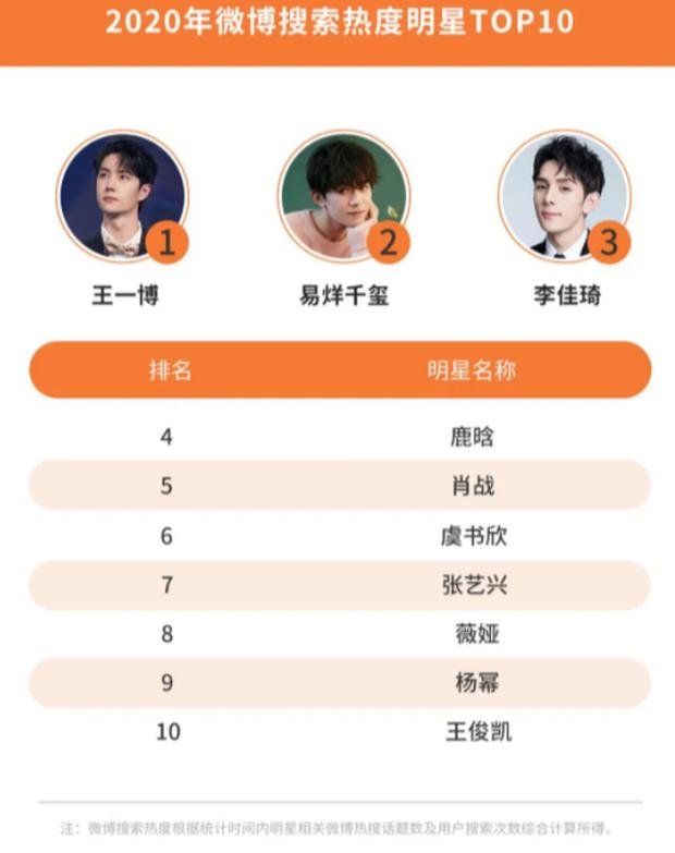Công bố 4 BXH sao Cbiz hot nhất năm 2020: Dương Tử, Dương Mịch và Triệu Lệ Dĩnh so kè khốc liệt, Vương Nhất Bác đại náo Weibo - Ảnh 7.
