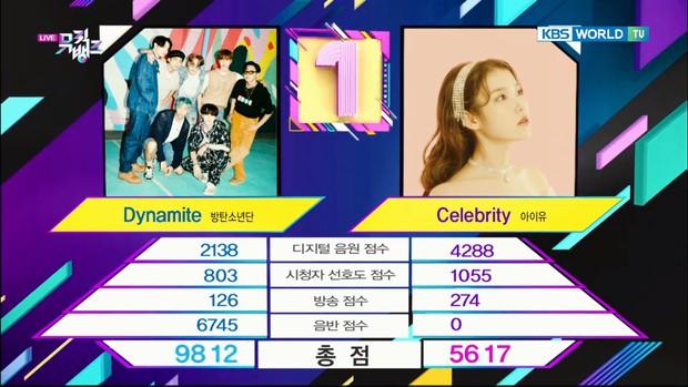 Ngang ngược như Dynamite: Hơn nửa năm vẫn giúp BTS thắng IU, san bằng kỷ lục bài hát giành nhiều cúp nhất trên show âm nhạc - Ảnh 2.