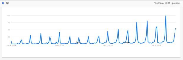 Bất ngờ với những từ khoá mà người Việt tìm kiếm trên Google dịp cận Tết Nguyên đán - Ảnh 3.