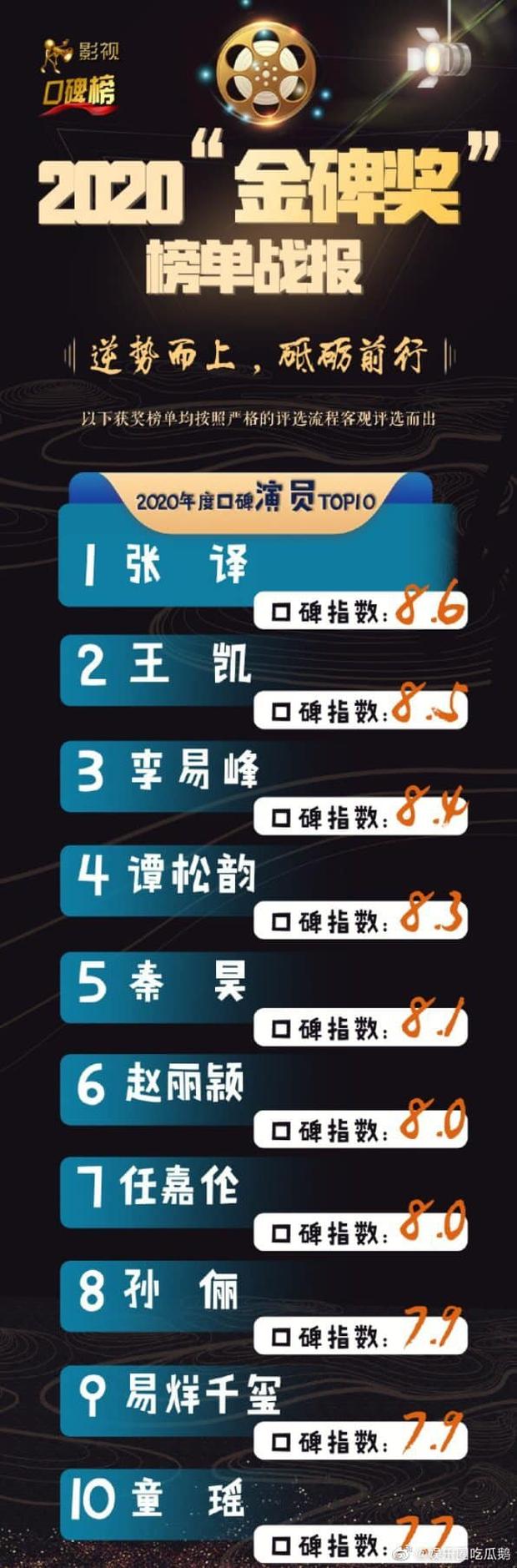 Top 10 nghệ sĩ được yêu thích của năm 2020: Mẹ 1 con Triệu Lệ Dĩnh xuất sắc ở vị trí số 6, Tiêu Chiến - Dương Tử nổi đình nổi đám lại vắng mặt - Ảnh 1.
