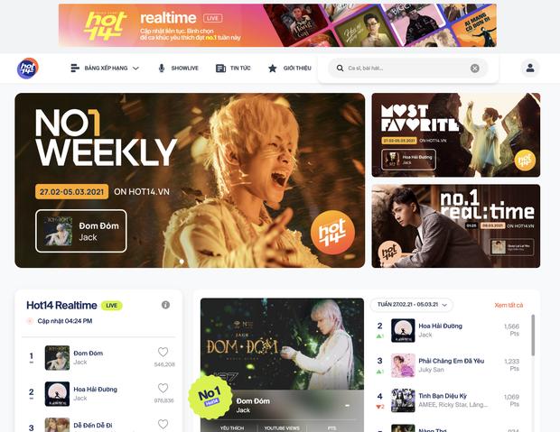 Sở hữu lượng fan Thái ủng hộ cực khủng, Quang Hùng MasterD trở thành đối thủ mới của Jack trên BXH HOT14's Artist Of The Week - Ảnh 9.