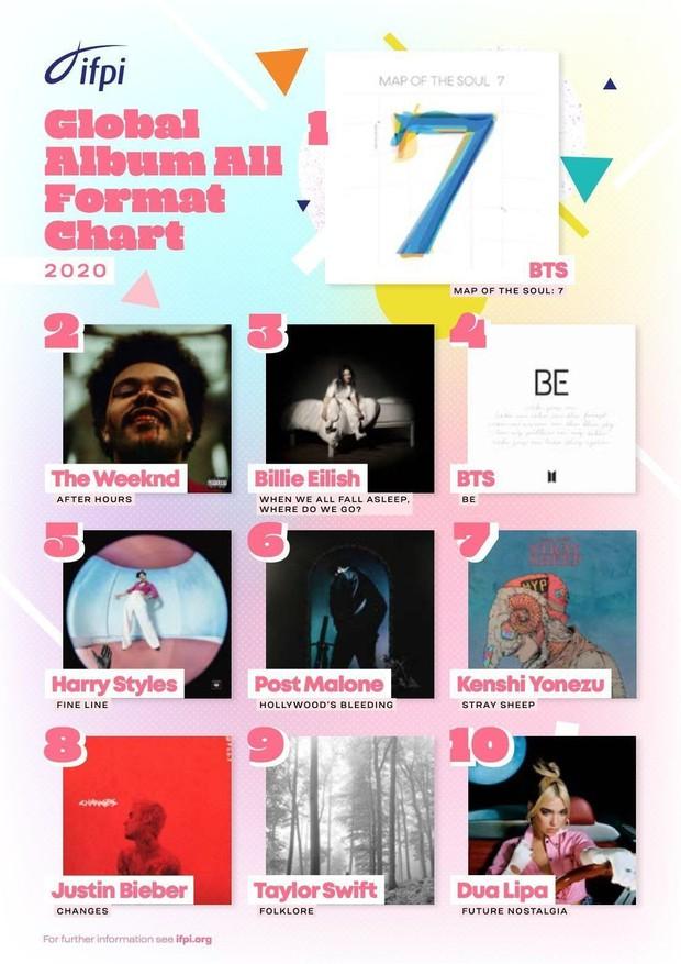 Lý do Knet gọi 2020 là năm của BTS: Thống trị mảng nghệ sĩ và album toàn cầu, gọi tên huyền thoại sống vì vượt dàn sao US-UK - Ảnh 3.