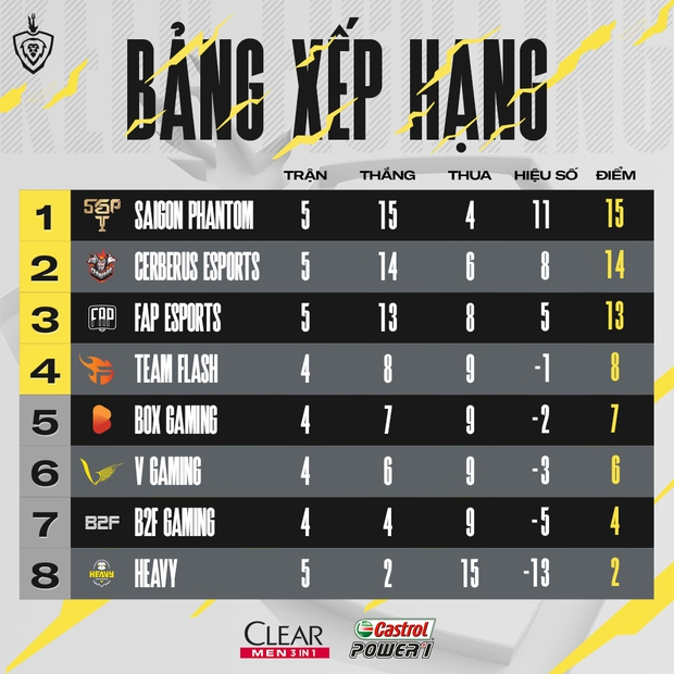 Saigon Phantom và Cerberus Esports cạnh tranh khốc liệt ngôi đầu, Team Flash đứng trước nguy cơ lần đầu tiên bật khỏi top 4  - Ảnh 4.