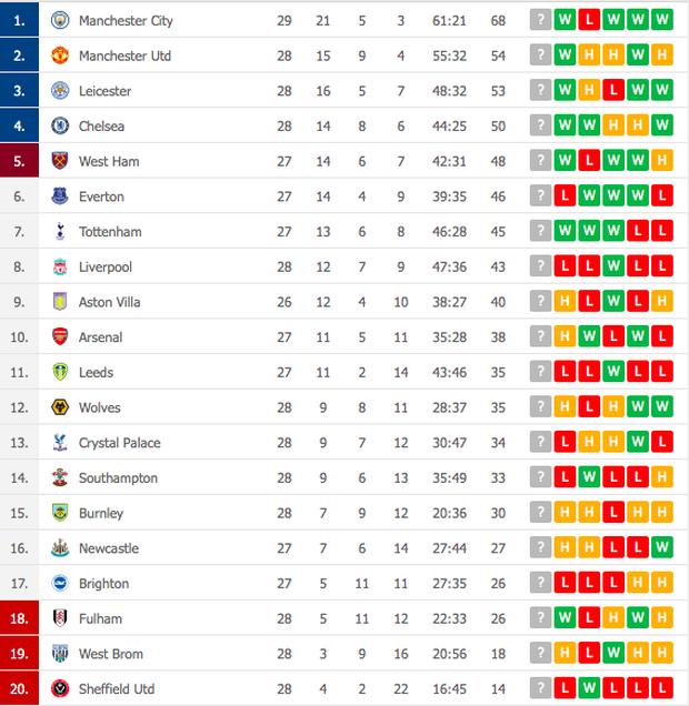 De Bruyne và Mahrez mỗi người 2 bàn, Man City huỷ diệt Southampton - Ảnh 11.