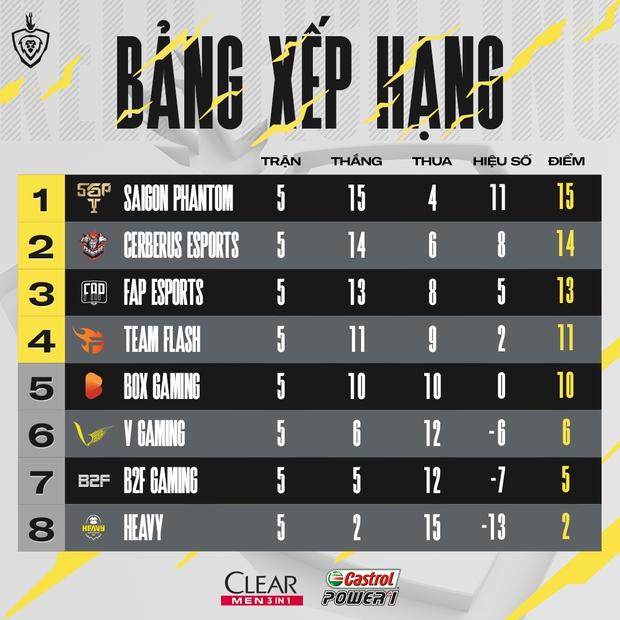 Gray gánh team cực mạnh trong lần thay thế ADC ở vị trí đi rừng, Team Flash chiến thắng tuyệt đối trước V Gaming - Ảnh 5.