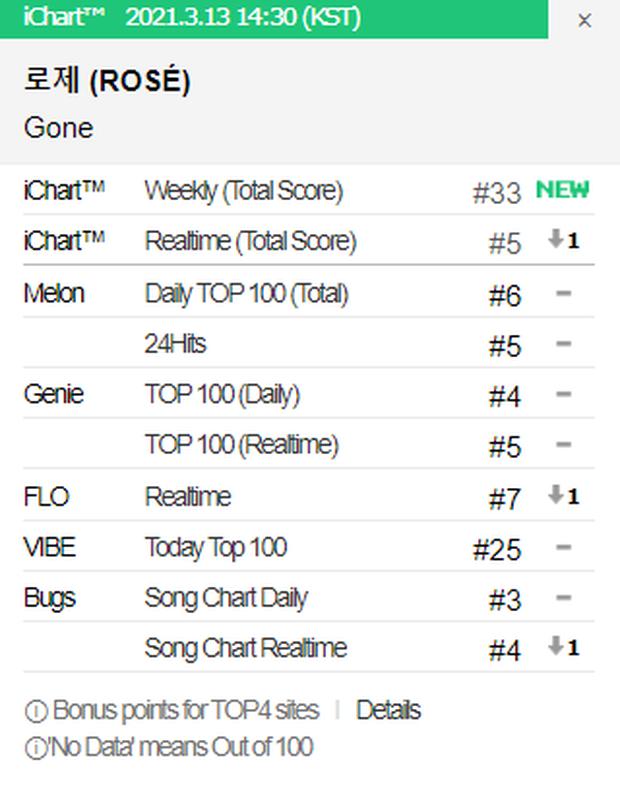 Rosé (BLACKPINK) sau 24 giờ debut: Phá kỷ lục view mảng solo Kpop, nhạc bị chê nhưng vẫn xô đổ PAK của bài hát đang viral - Ảnh 9.