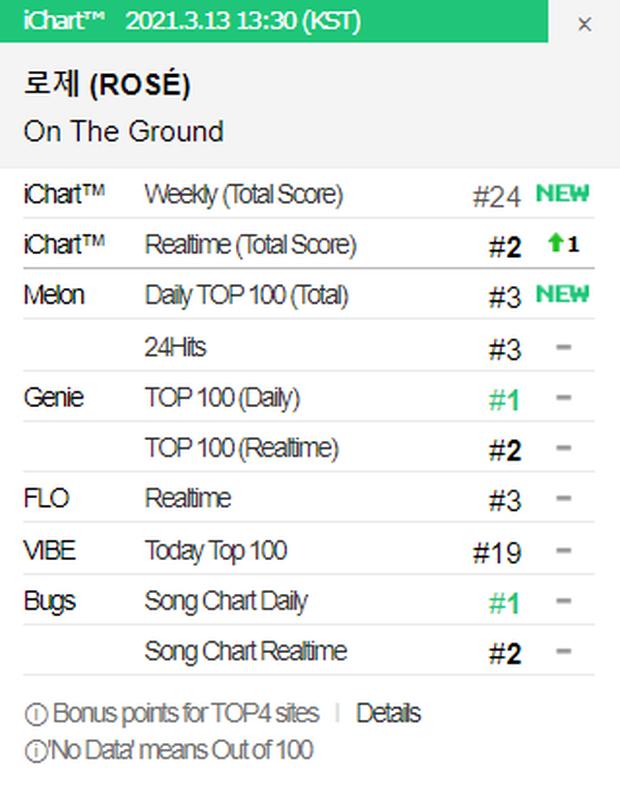 Rosé (BLACKPINK) sau 24 giờ debut: Phá kỷ lục view mảng solo Kpop, nhạc bị chê nhưng vẫn xô đổ PAK của bài hát đang viral - Ảnh 7.