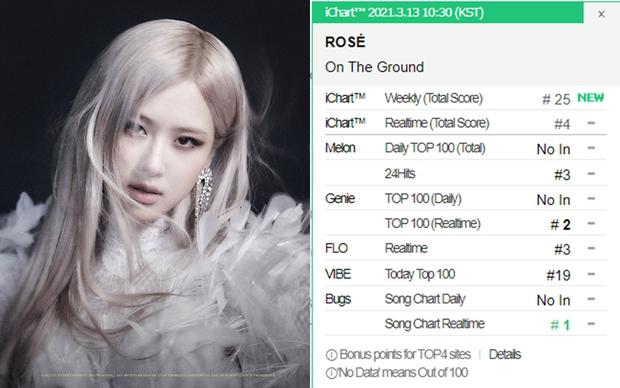 Knet thất vọng vì Rosé (BLACKPINK) hát tiếng Anh khi debut solo, chiều lòng khán giả quốc tế mà bỏ bê fan Hàn? - Ảnh 1.