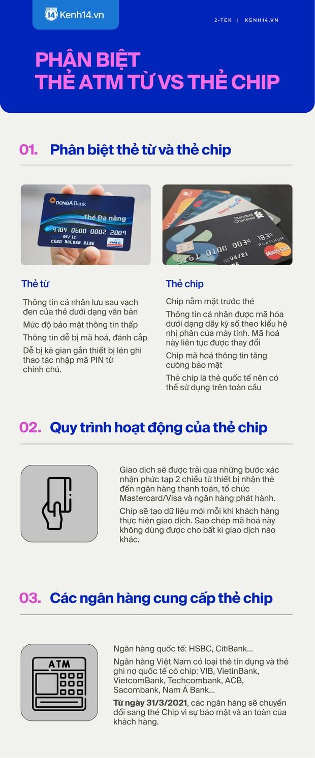 Hiểu rõ về thẻ ATM gắn chip mới - Ảnh 1.