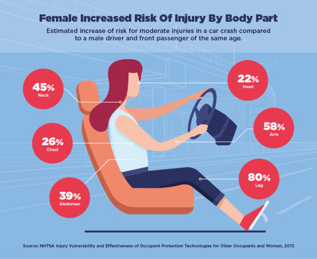 So với nam giới, phụ nữ có nguy cơ thương vong khi gặp tai nạn xe hơi cao hơn tới 73% - Ảnh 2.
