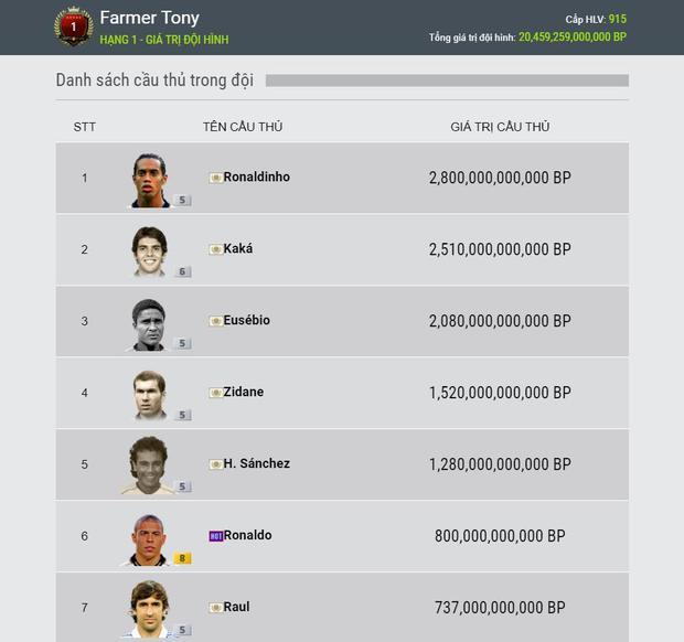Góc đã giàu còn may: Đại gia vip nhất FIFA Online 4 khiến cả server sửng sốt vì siêu phẩm, game thủ lập tức định giá khủng - Ảnh 1.