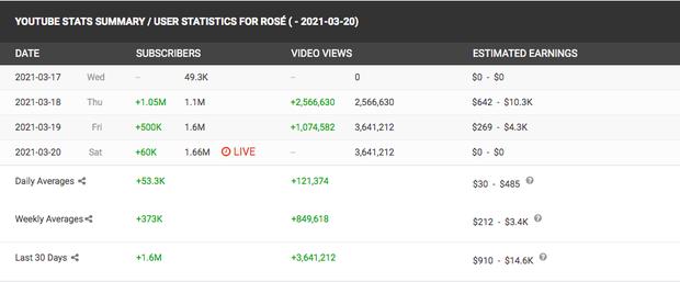 Vừa công khai kênh YouTube, Rosé (BLACKPINK) lập tức hút hơn 1 triệu subscribe chỉ trong một ngày - Ảnh 2.