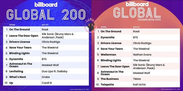 Rosé lập kỷ lục debut Billboard Hot 100 mảng solo nữ Kpop, còn đạt hạng 1 tại 2 BXH khác của Billboard quá ấn tượng! - Ảnh 4.