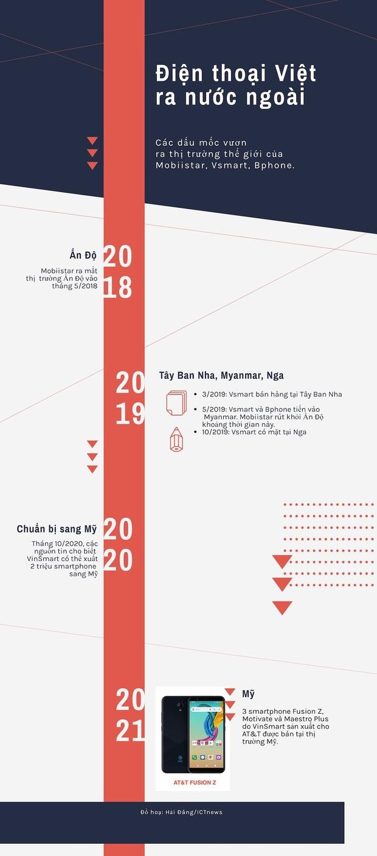 Hành trình ra thế giới của smartphone Việt Nam - Ảnh 1.