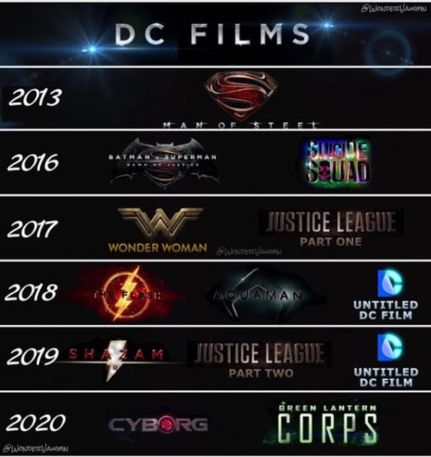 Tầm nhìn và tài năng của Zack Snyder khủng đến thế nào để một tay thiết lập cả vũ trụ DC? - Ảnh 1.