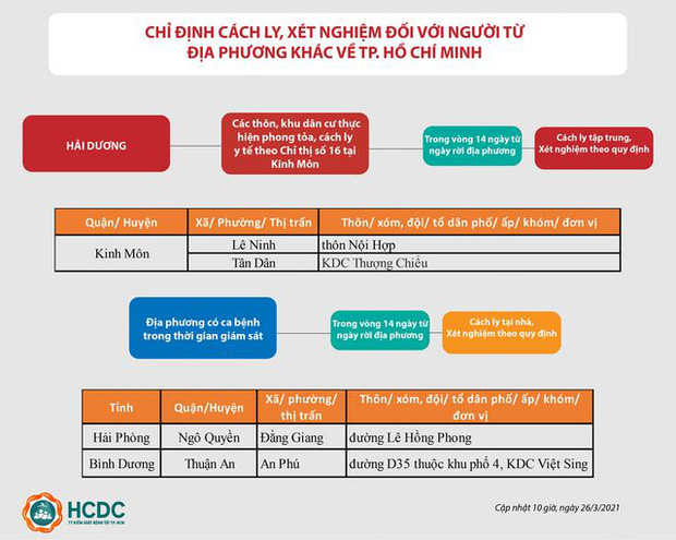TP.HCM: Cách ly tại nhà những người đến từ 2 khu vực vừa ghi nhận ca mắc Covid-19 - Ảnh 1.