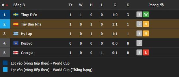 Thi đấu trên cơ hoàn toàn, Tây Ban Nha vẫn chia điểm với Hy Lạp ngay trận đầu vòng loại World Cup 2022 - Ảnh 7.