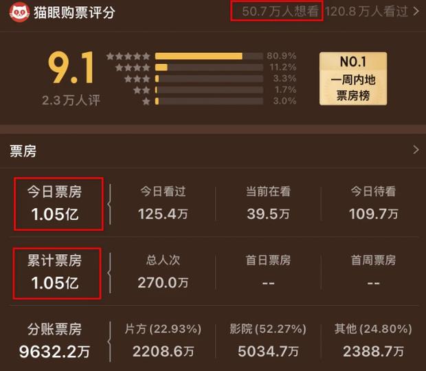 Godzilla vs. Kong gom 352 tỷ sau 1 ngày ở Trung Quốc, nhưng tức cười nhất là tên phiên âm của cặp quái thú? - Ảnh 2.