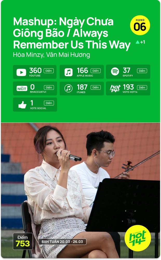 Liên minh BLACKPINK Đen Vâu và Binz chỉ mất 1 ngày để vào thẳng top bài hát tuần, cạnh tranh No.1 cùng Văn Mai Hương và Jack - Ảnh 12.
