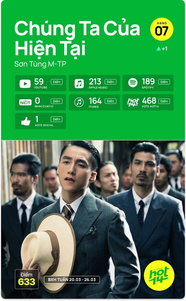 Liên minh BLACKPINK Đen Vâu và Binz chỉ mất 1 ngày để vào thẳng top bài hát tuần, cạnh tranh No.1 cùng Văn Mai Hương và Jack - Ảnh 11.