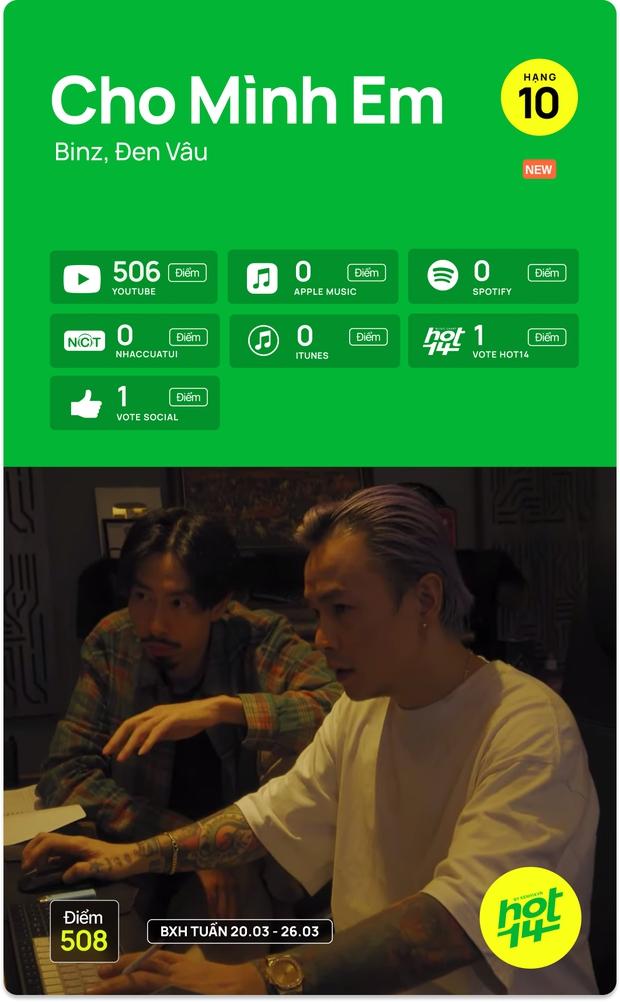 Liên minh BLACKPINK Đen Vâu và Binz chỉ mất 1 ngày để vào thẳng top bài hát tuần, cạnh tranh No.1 cùng Văn Mai Hương và Jack - Ảnh 7.