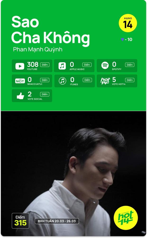 Liên minh BLACKPINK Đen Vâu và Binz chỉ mất 1 ngày để vào thẳng top bài hát tuần, cạnh tranh No.1 cùng Văn Mai Hương và Jack - Ảnh 3.
