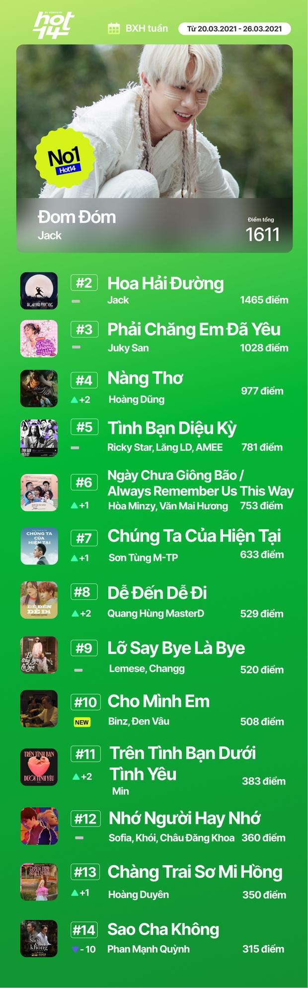 Liên minh BLACKPINK Đen Vâu và Binz chỉ mất 1 ngày để vào thẳng top bài hát tuần, cạnh tranh No.1 cùng Văn Mai Hương và Jack - Ảnh 21.
