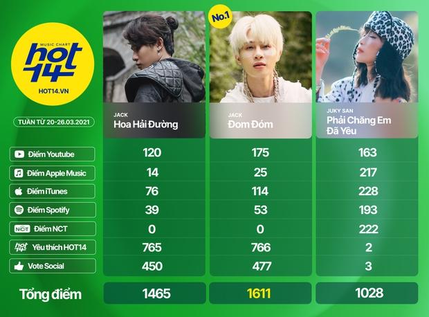 Liên minh BLACKPINK Đen Vâu và Binz chỉ mất 1 ngày để vào thẳng top bài hát tuần, cạnh tranh No.1 cùng Văn Mai Hương và Jack - Ảnh 15.