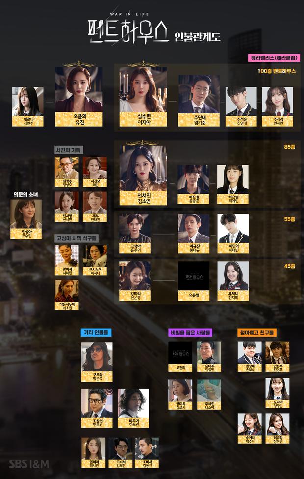 11 điều chắc chắn phải xuất hiện trong bất kì bộ phim Hàn Quốc nào: Coi thì chán mà thiếu thì mất chất! - Ảnh 4.