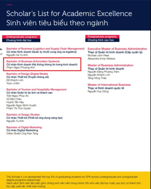 Nàng Á hậu siêu giỏi của HHVN 2020 vừa tốt nghiệp thủ khoa Đại học RMIT, nhìn bảng thành tích mà xỉu - Ảnh 1.