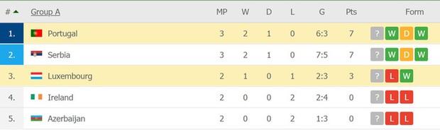 Ronaldo ghi bàn giúp Bồ Đào Nha ngược dòng hạ nhược tiểu Luxembourg - Ảnh 8.