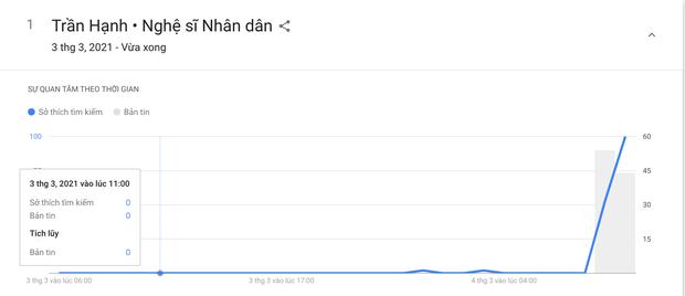 Thông tin về cố NSND Trần Hạnh qua đời khiến cộng đồng mạng đau xót, lượt tìm kiếm tăng đột biến - Ảnh 3.