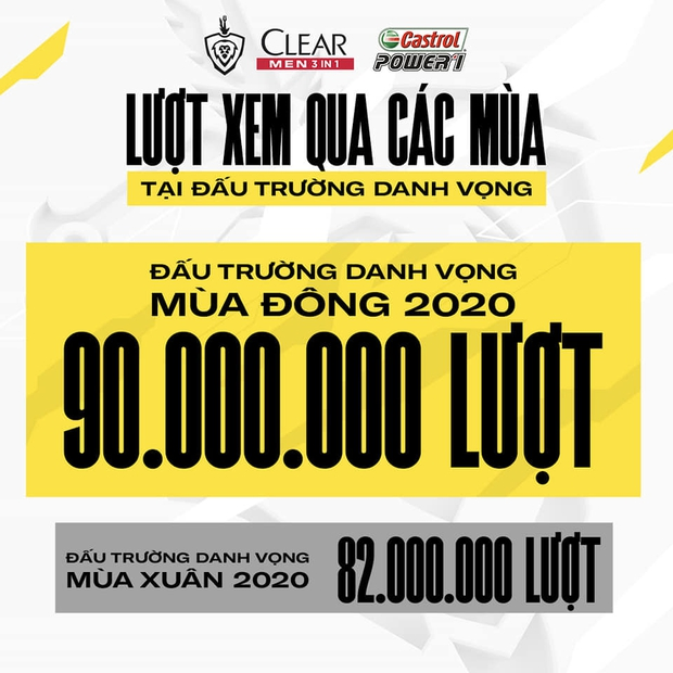 Được đầu tư 12 tỷ, Đấu Trường Danh Vọng tiếp tục là giải đấu Esports số 1 Việt Nam, tuyển thủ Liên Quân lại có thêm lương bổng - Ảnh 2.