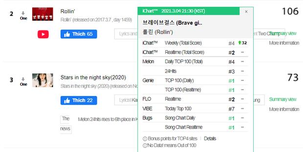 Knet sốc khi thấy ca khúc của nhóm nữ kém nổi lội ngược dòng vào top 3 BXH Melon, vượt cả siêu hit của BTS - Ảnh 3.