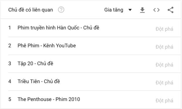 Không chỉ lọt top trending tại Việt Nam, Penthouse còn bất ngờ kéo theo cả một bộ phim cách đây hơn 10 năm lọt top - Ảnh 3.