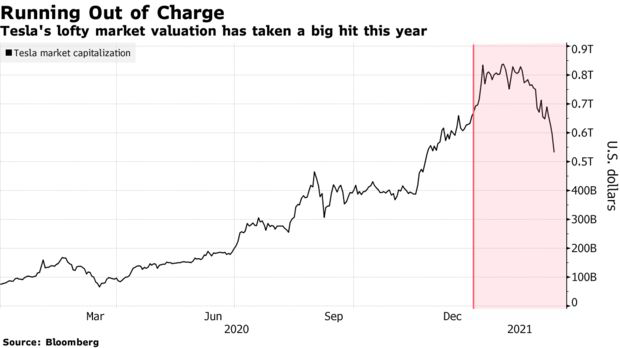 Tesla biến thành cơn ác mộng: Vốn hóa mất hơn 230 tỷ USD trong 4 tuần, cổ phiếu lao dốc khiến một loạt công ty ngã gục, các quỹ ETF rớt giá thảm - Ảnh 2.