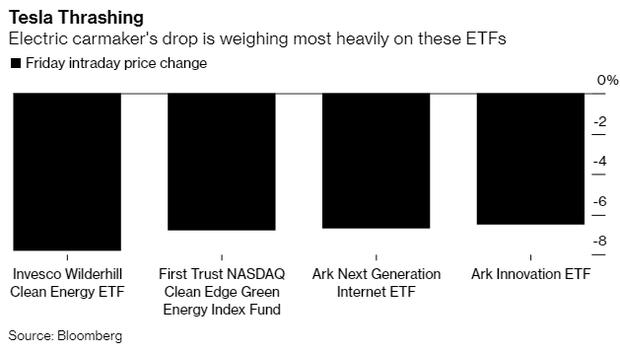 Tesla biến thành cơn ác mộng: Vốn hóa mất hơn 230 tỷ USD trong 4 tuần, cổ phiếu lao dốc khiến một loạt công ty ngã gục, các quỹ ETF rớt giá thảm - Ảnh 3.