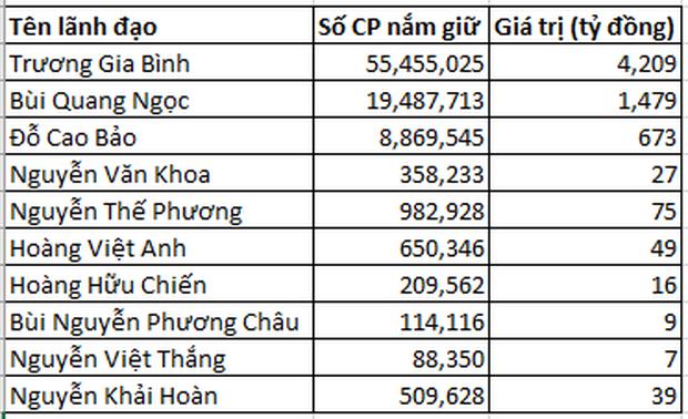 Ông Trương Gia Bình nhận thù lao 0 đồng, CEO FPT nhận lương hơn 3,5 tỷ đồng nhưng không đáng là bao so với ESOP - Ảnh 5.