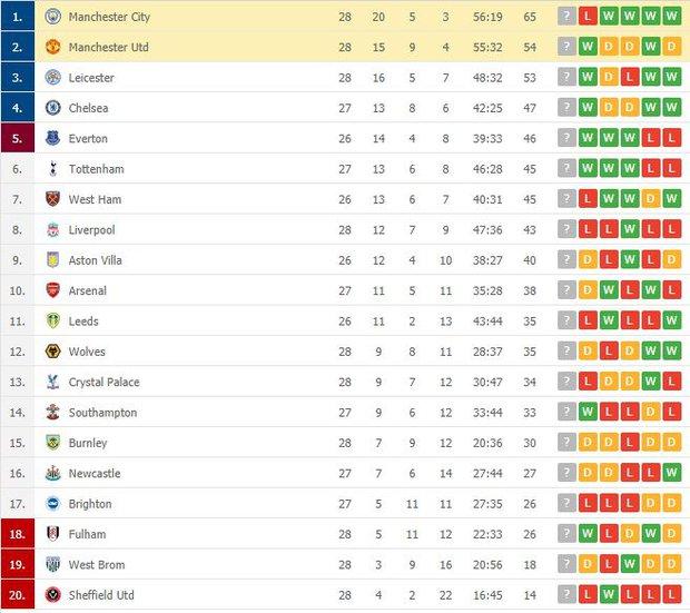 MU đá trận hay nhất từ đầu mùa, chấm dứt chuỗi 21 trận toàn thắng của Man City - Ảnh 11.