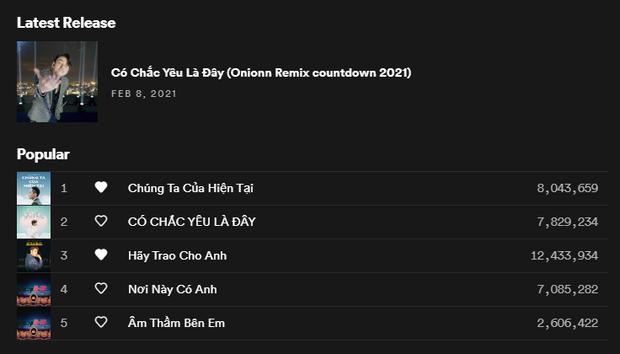 Nữ nghệ sĩ sinh năm 2003 bất ngờ đánh bại Sơn Tùng M-TP, chính thức sở hữu ca khúc Vpop có lượt stream cao nhất Việt Nam! - Ảnh 5.