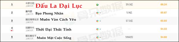 TOP 5 phim Hoa ngữ hot nhất tháng 3: Cẩm Tâm Tựa Ngọc ẵm 3,6 tỷ view vẫn bị đè đầu cưỡi cổ - Ảnh 5.