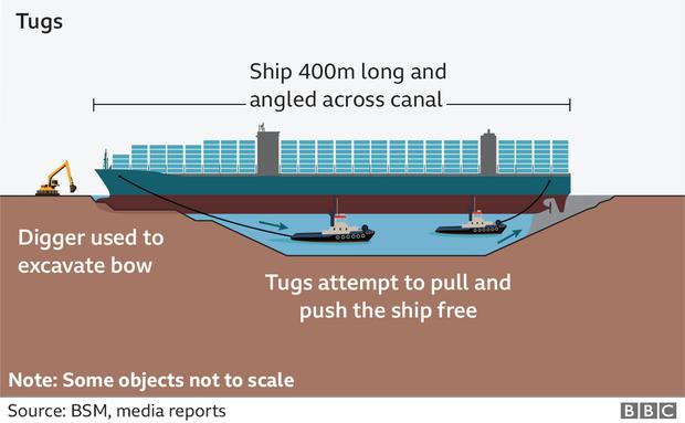 Sự cố kênh đào Suez chỉ là bề nổi của tảng băng? - Ảnh 1.
