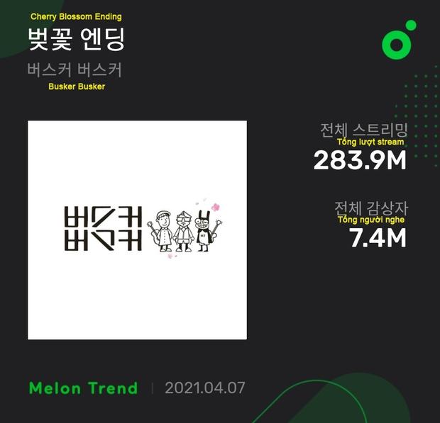 BTS là chủ nhân của 1 trong 2 bài hát có nhiều người nghe nhất trên Melon, thế mà bị antifan mỉa mai rằng nhạc chẳng ai nghe! - Ảnh 1.