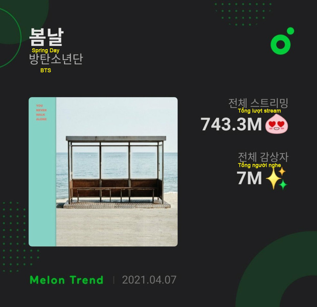 BTS là chủ nhân của 1 trong 2 bài hát có nhiều người nghe nhất trên Melon, thế mà bị antifan mỉa mai rằng nhạc chẳng ai nghe! - Ảnh 3.