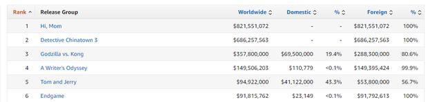 Bộ đôi phim Trung cầm đầu phòng vé toàn cầu vượt cả Godzilla, hạng 1 chuẩn bị phá mốc 1 tỷ USD? - Ảnh 1.
