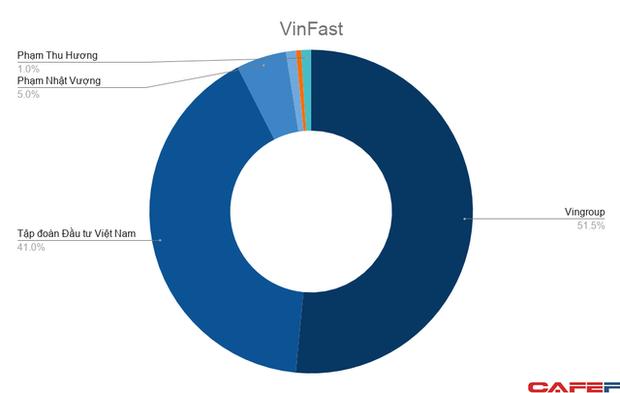 Nếu giá trị VinFast đạt 50 tỷ USD: Tài sản tỷ phú Vượng có thể lên hơn 30 tỷ USD, bỏ xa những người giàu nhất Đông Nam Á - Ảnh 2.