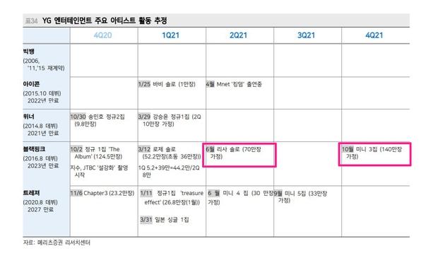 Rộ lên thời điểm Lisa debut solo, đến ngày BLACKPINK comeback cũng có rồi? - Ảnh 1.